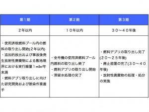 東電中長期ロードマップ