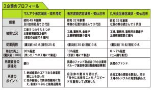 宮城県3企業のプロフィール