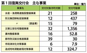 復興交付金 第一回配分額3053億円 住宅整備関連事業に重点