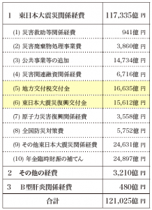 第3次補正予算 震災復興対策費に9兆2438億円