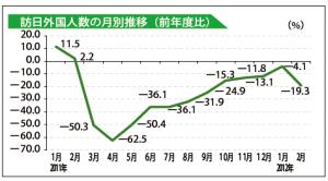 訪問外国人数の月別推移