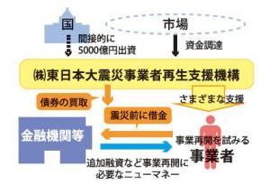 第4次補正予算 二重ローン問題に5千億円