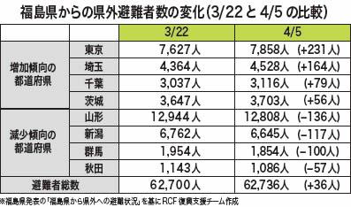 福島県からの県外避難者数の変化(3/22 と4/5 の比較)