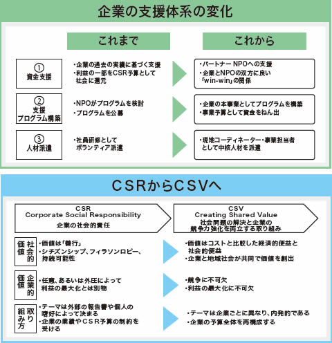 CSRからCSVへ