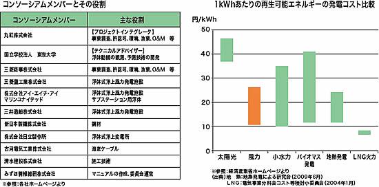 福島を再生可能エネルギー先駈けの地へ
