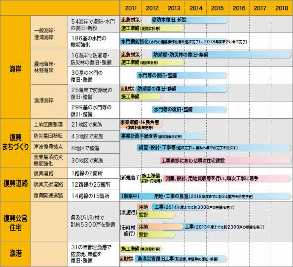 岩手県 復旧・復興ロードマップ発表 -2015年度までに復興公営住宅5300戸-