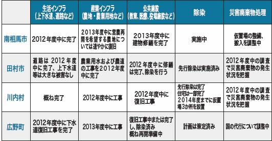 [福島県]避難指示解除準備区域の4市町村でインフラ復旧工程表を公表