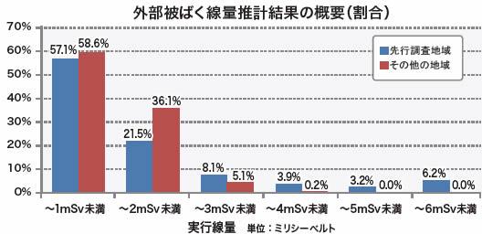 [福島県]外部被ばく線量調査 中間報告 1ミリシーベルト未満59%