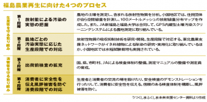 放射能と共に生きる 福島の農業【後編】