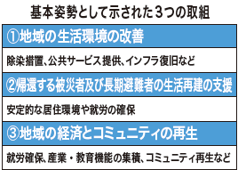 福島県復興グランドデザイン発表 避難指示解除準備区域 2年後に帰還へ