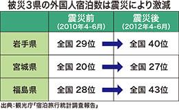 被災3県の外国人宿泊数は震災により激減