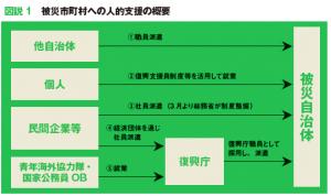 福島県浪江町の事例に学ぶ 自治体のマンパワー不足 解消へ向けた民間人員の活用【前編】