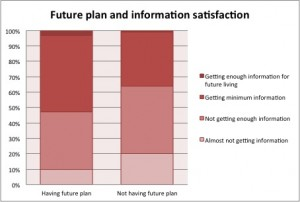 Who are satisfied with information availability have future plans.