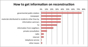 Direct information from government are more important.