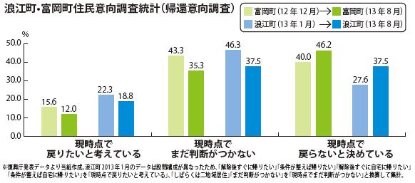 浪江町•富岡町住民意向調査統計(帰還意向調査)