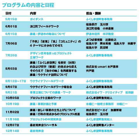 プログラムの内容と日程