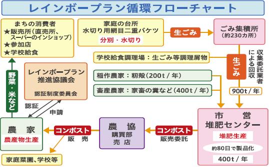 レインボープラン循環フローチャート