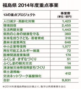 1-1_福島データ