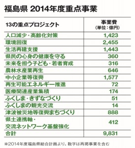 福島県 2014年度重点プロジェクト 人口定着、風評対策に攻めの政策
