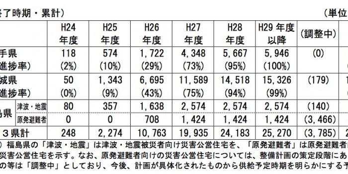 【統計】復興庁「住まいの復興工程表」(平成26年6月末日)