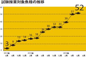「試験操業」対象52種 福島水産物の安全性いかにアピール
