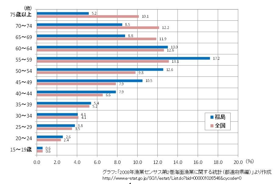 図2 年齢層別漁業従事者の割合。福島の漁師は全国平均と比べて若い。