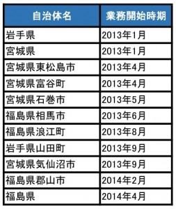 表1 東日本大震災の被災地で働く弁護士たち ※厳密には弁護士として登録していない職員もいますが、法律家としての経験がある点は共通しています。
