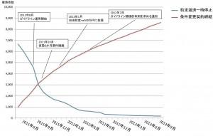 図1 東日本大震災後に約定返済一時停止および条件変更契約締結を行っている債務者数 ※クリックで拡大