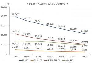 釜石市の人口推移