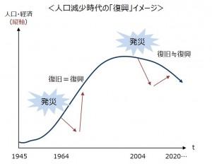 人口減少時代の「復興」イメージ