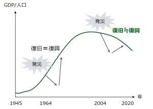 図1 人口減少時代における復興