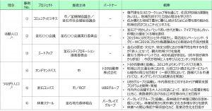 図3 事例(抜粋)