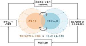 図4 戦略の描く地域ビジョン