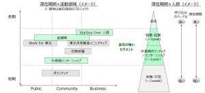 図5 釜石の復興に関わる機会